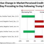 Thông minh tài chính (P7 : Đọc hiểu: Giá vàng tăng sau khi ông Trump cảnh báo Triều Tiên)
