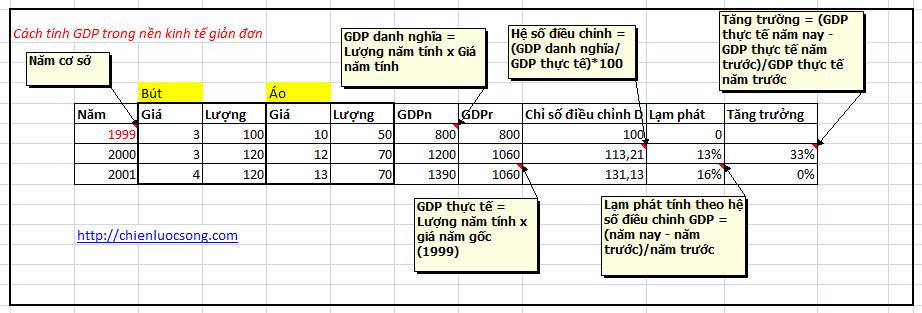 Kinh te hoc p1 - cach tinh GDP 2