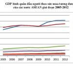 Kinh tế vĩ mô thường thức (P1)