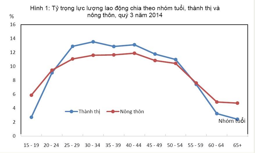 That nghiep - lao dong o nong thon va thanh thi