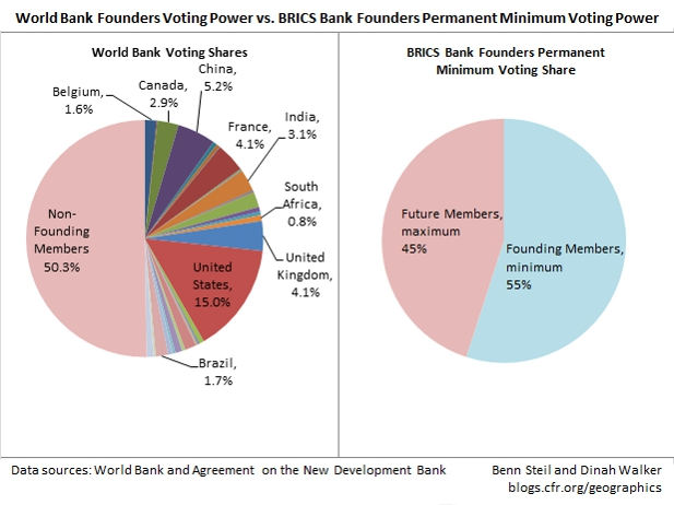 brics-bank-world-bank-founders-vs-non-founding-members1