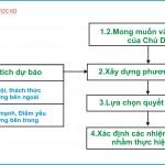 Quản trị chiến lược (P11: Phân tích dự báo môi trường KD bên trong và bên ngoài)
