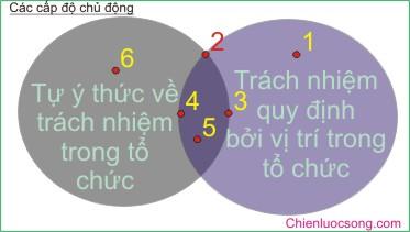 cap do chu dong