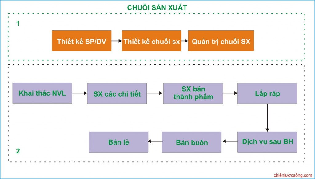 chuoi cung ung 2