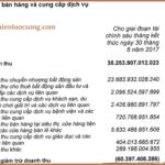 Thông minh tài chính (P12-2 : Học đọc hiểu báo cáo tài chính Vingroup)