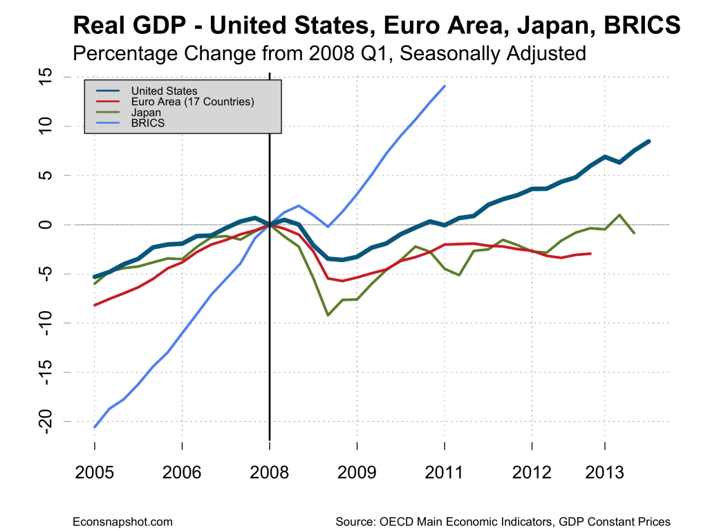 gdp-us-eu17-japan-brics-2014-11-26