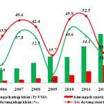 Kinh tế Việt Nam đi về đâu?