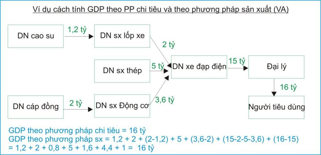 kinh te hoc p1-Tinh GDP PP SX