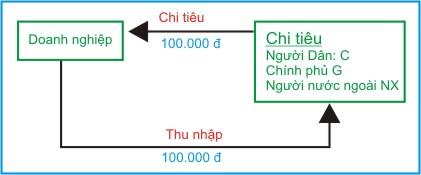 kinh te hoc p29 - Thu nhap - Chi tieu