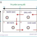 Quản trị chiến lược (P14: Phân tích chiến lược cấp Doanh nghiệp)