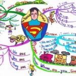 Mind mapping, Kỹ thuật giúp tăng điểm TOEFL nhanh chóng