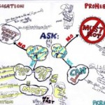 use mindmap to learn english