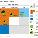 Quản trị chiến lược (P15: Phân tích chiến lược – Ma trận Mc Kinsey)