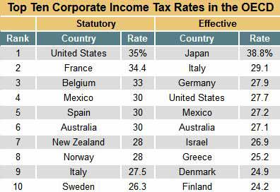 top-ten-coporate-tax-rates
