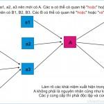 Tư duy logic (P4: Kỹ thuật tạo liên kết)