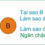Tư duy logic ( P5: Kỹ thuật đặt câu hỏi tìm nguyên nhân)