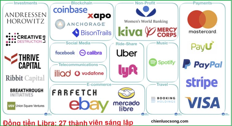 27 thành viên sáng lập Libra