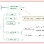 Kỹ năng quản lý thời gian (P2:Quản lý mọi công việc bằng Dashboard maps)