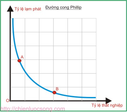 Duong cong phillip