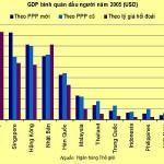 Thống kê kinh tế (P2:Thống kê tài khoản quốc gia)
