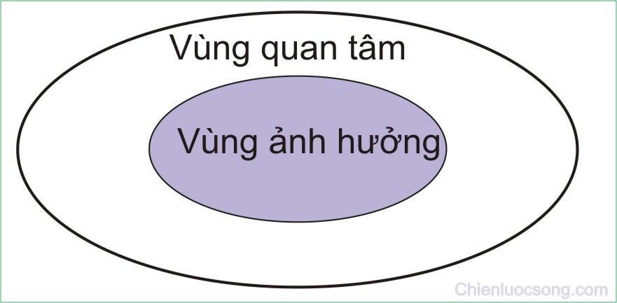 Tinh chu dong - vung quan tam