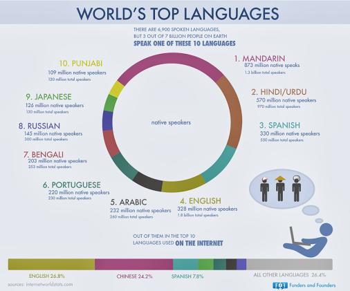 Top ten language
