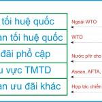 Thương mại quốc tế (P2: Thuế quan)