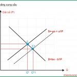 Kinh tế học (P3: Cung cầu)