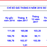 Chỉ số USD, vàng và chỉ số giá tiêu dùng CPI là gì