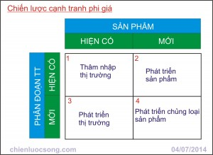 chien luoc canh tranh phi gia 2