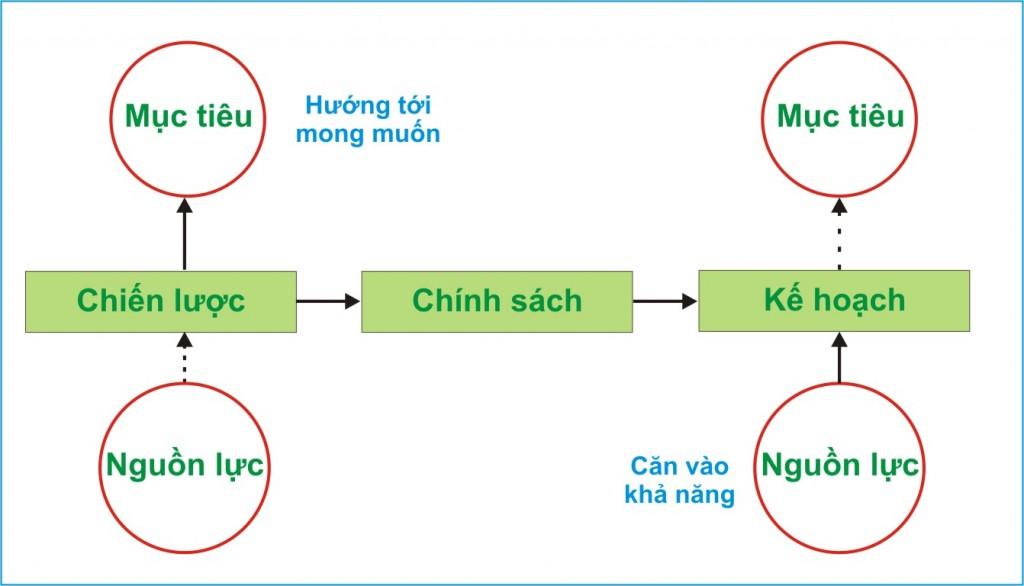 chinh sach 1