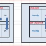 Thông minh tài chính (P2: Lựa chọn cho mình một con đường và đức tính phải rèn luyện)