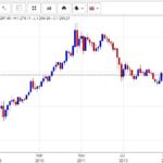 Thông minh tài chính (P6 : Đọc hiểu: Giá vàng, USD tự do đồng loạt tăng)