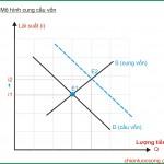 Tài chính và tiền tệ (P2: Cung cầu vốn)