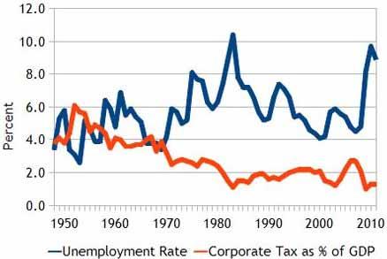 jobs-and-taxes