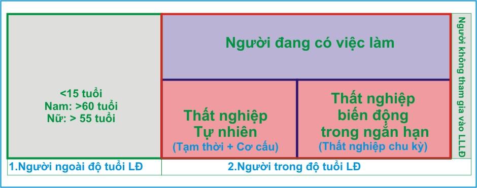 kinh te hoc p12-cac loai that nghiep