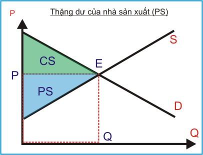 kinh te hoc p21 - thang du nsx 1