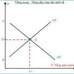Kinh tế học (P8: Mô hình tổng cung – tổng cầu)