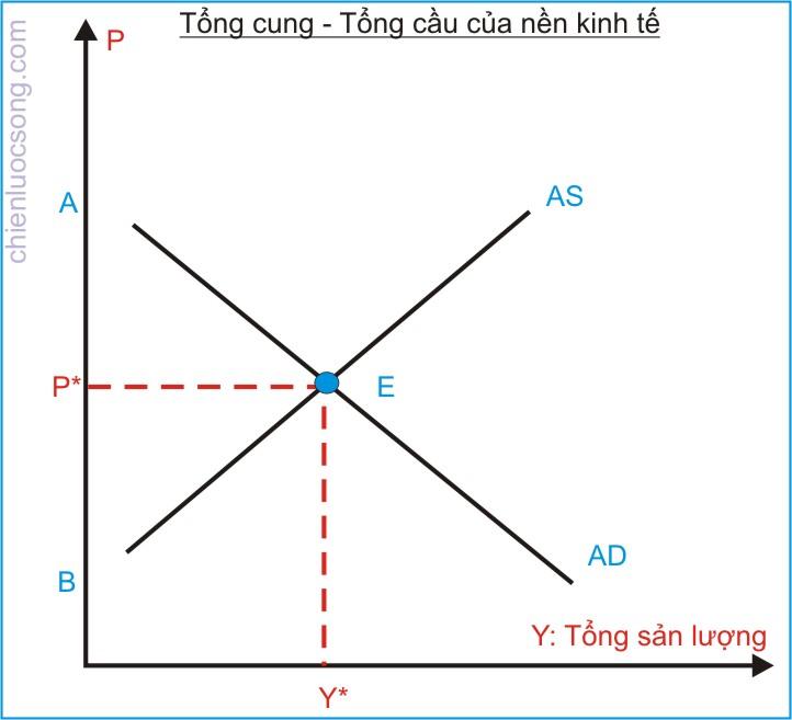 kinh te hoc p8- Tong cung tong cau