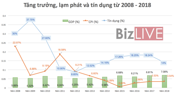 Lạm phát 2008 tới 2018