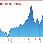 Trải nghiệm Vietnam Mountain Marathon 100km 2020 – Một cái kết có hậu