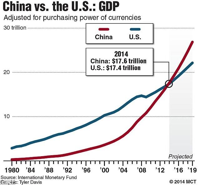 q315-china-vs-us-gdp