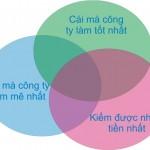 4.Khái niệm con nhím, sự đơn giản trong 3 vòng tròn