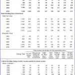 Thống kê kinh tế (P5: Thống kê mức sống dân cư)