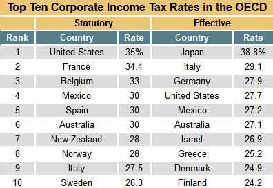 top-ten-coporate-tax-rates