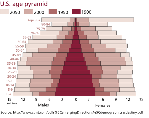 us-population-pyramid