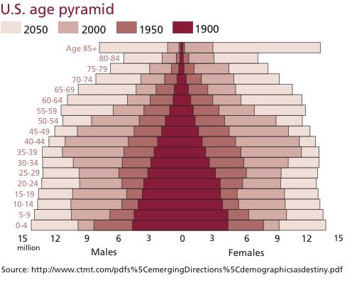us-population-pyramid