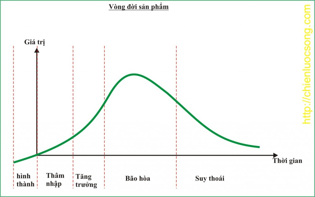 vong doi san pham